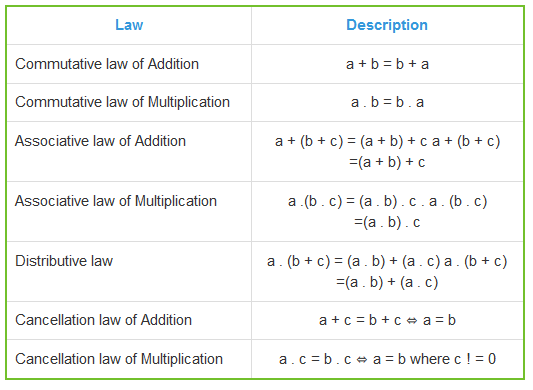 Commutative, Associative, Distributive Laws of Algebra