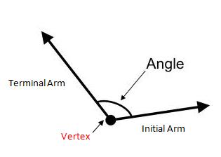 angle-measurement