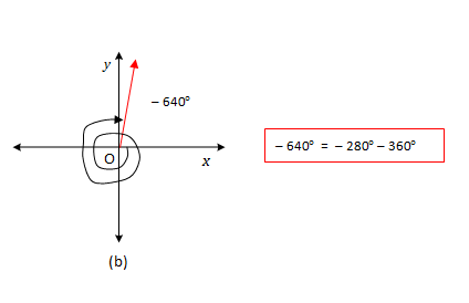 Standard-Position