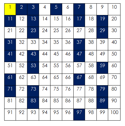 prime and composite number 1-100 chart
