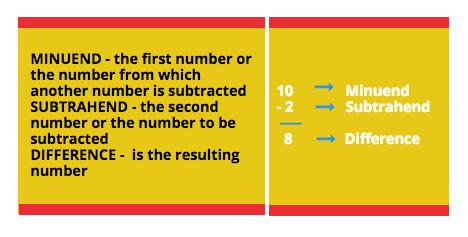 Parts of a Subtraction Problem