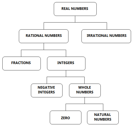 real numbers natural numbers whole numbers and integers : real numbers diagram - findchart.co