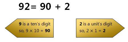 Express 92 as a sum