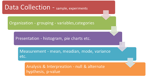 overview of statistics