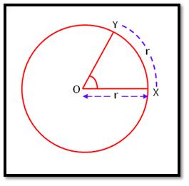 Circular System (Radians)