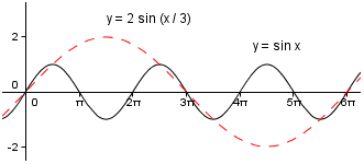 how to find the amplitude of a sine function