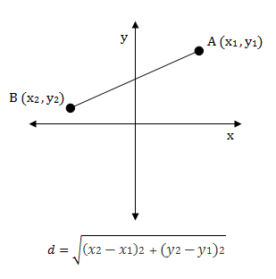how to find the vertical distance between two points