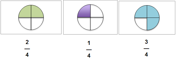 learn fraction the easy way