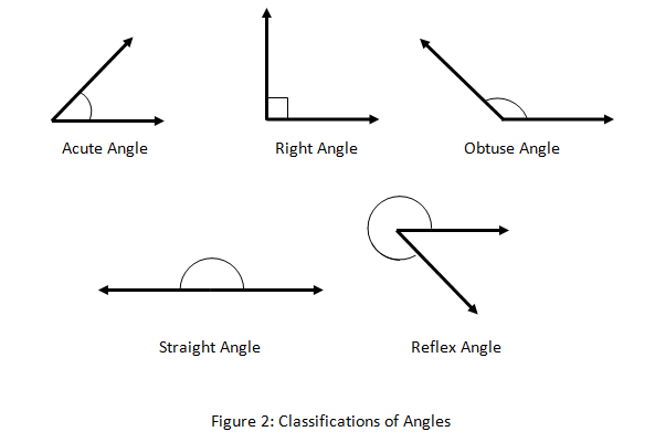 Right Acute And Obtuse Angles : Acute right obtuse angles worksheet the best and most