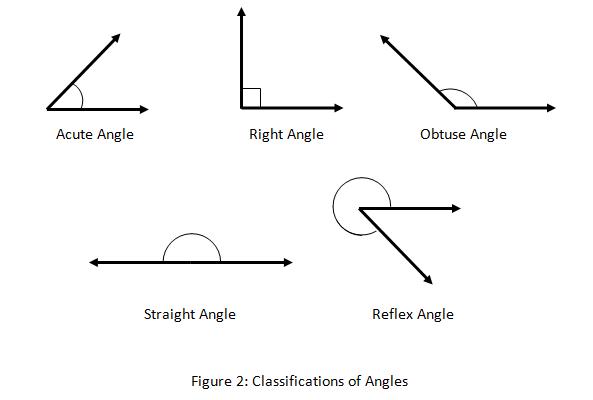 Geometry Angle