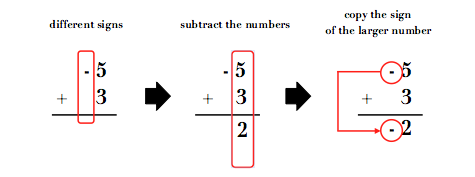 Adding Integer with different sign