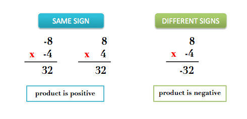 Multiplying with same and different signs