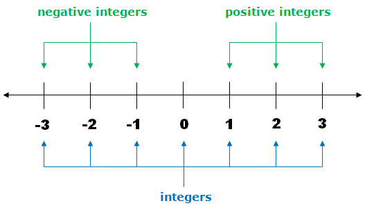 Real Number System Concept Of Integers